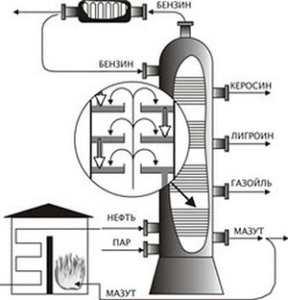 Схема крекинг-процесса